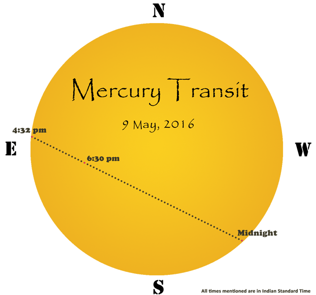 Sequence of Transit
