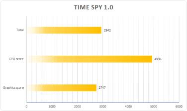 Time spy 1.0
