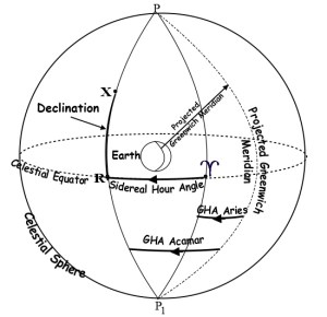Translating A Celestial Position Into A Geographical