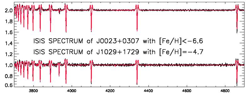 Spektrum bintang minim logam dari bintang J0023+0307, dan J1029+1729. Kredit:  Aguado et al., 2018