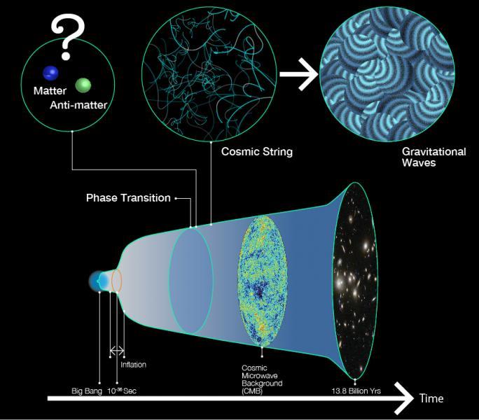 Evolusi Alam Semesta. Kredit: R. Hurt/Caltech-JPL, NASA, and ESA Credit: Kavli IPMU - Kavli IPMU, dimodifikasi dari gambar yang dibuat R.Hurt/Caltech-JPL, NASA, dan ESA