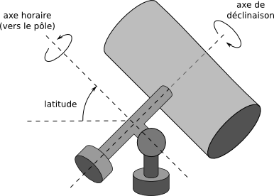 Schéma monture équatoriale
