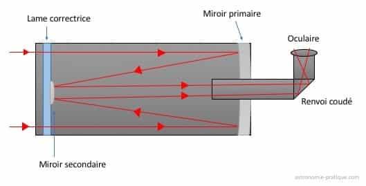 schéma télescope cassegrain