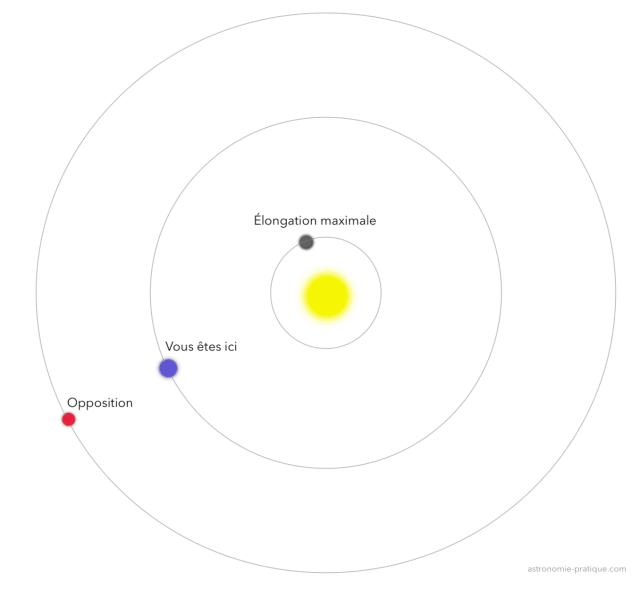 opposition planètes