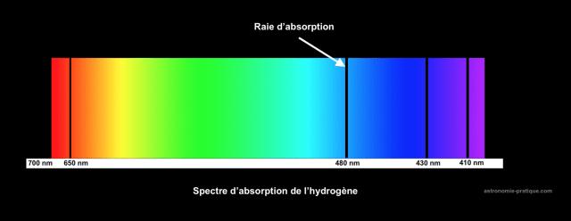 spectre d'absorption de l'hydrogène