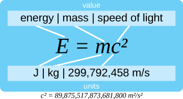 2000px-E=mc²-explication.svg