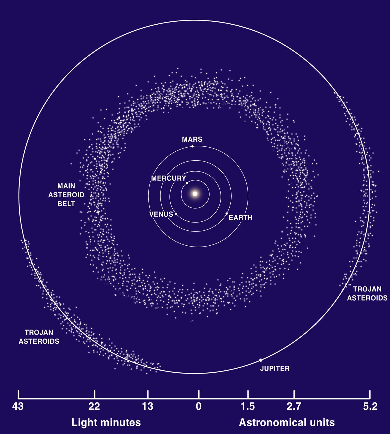 Why hasn't the asteroid belt formed a planet?   Astronomy.com