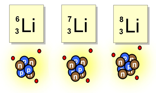 Isotopes of lithium