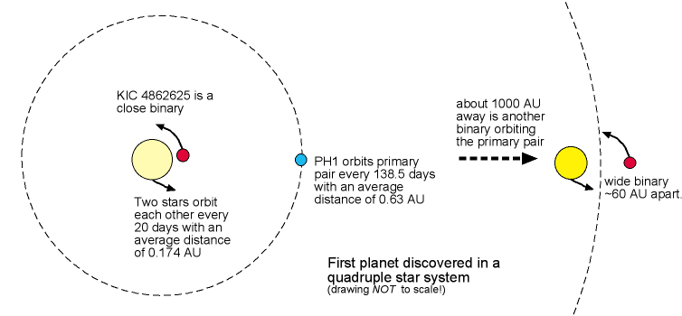 First quadruple star system planet
