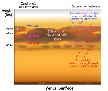 https://i1.wp.com/astronomyonline.org/SolarSystem/Images/Venus/VenusClouds_th.jpg?resize=450%2C379