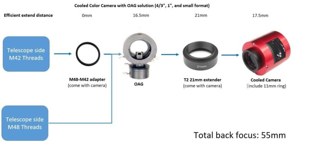 ZWO Color Cameras 55mm Back Focus Solution with OAG