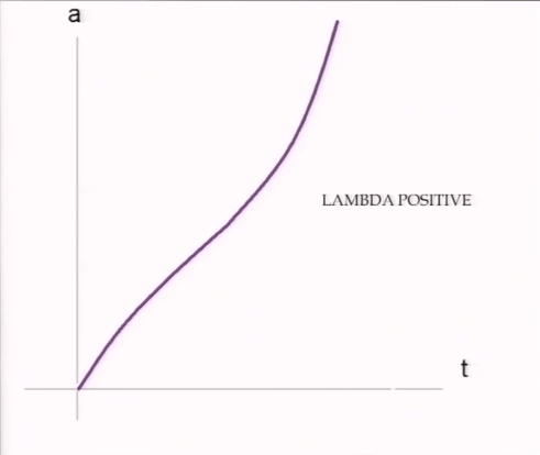 lambda-positive