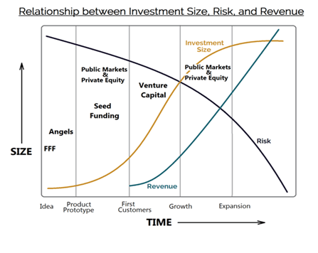 investment-size-risk-and-revenue
