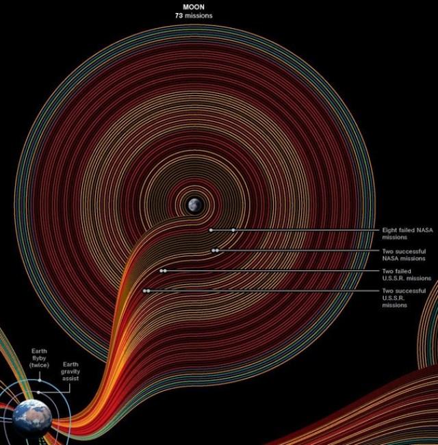 50-anos-de-exploracao-espacial-National-Geographic-Lua-73-missoes