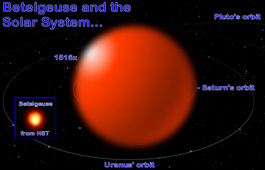 betelgeuse-vs-solar-system
