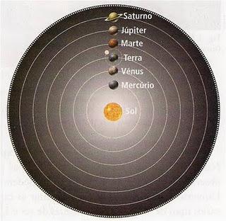 órbitas Dos Planetas