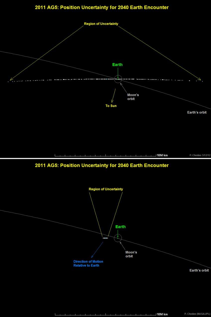 incertezas_2011AG5_encontro2040_antes_depois
