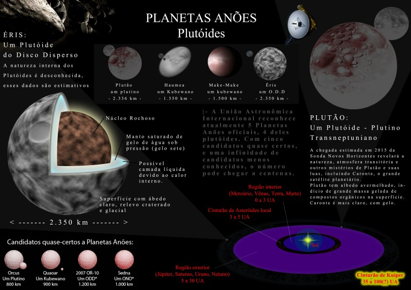 Plutão e Éris ainda reinam como maiores astros no Cinturão de Kuíper e no Disco Disperso, mas os objetos candidatos à classe Planeta-Anão são dezenas, e as estimativas para o real número de objetos planetários (esféricos e maiores que 350 km em diâmetro) nessas regiões pode chegar a centenas, ou milhares se a Nuvem de Oort for considerada.