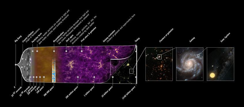 Ilustração com a História do Universo. Crédito: ESA & Planck Collaboration.