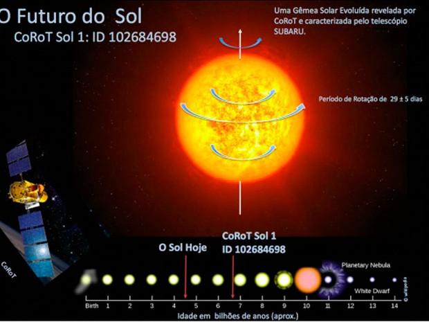 Representação artística de CoRoT Sol 1. Abaixo, no eixo, a cronologia da evolução do Sol e de CoRoT Sol 1 baseado em dados do telescópio Subaru e da missão espacial CoRoT. A ilustração indica como a descoberta de CoRoT Sol 1 vai melhorar muito a nossa compreensão da evolução do Sol e permitir aos astrônomos testar as atuais teorias da evolução estelar e solar, em uma estrela gêmea Solar evoluída e observada. (Crédito: do Nascimento et al.)