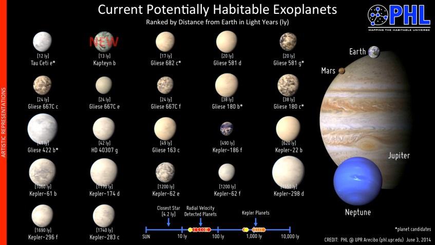 Notem que as representações dos planetas são meramente artísticas, não existindo evidências para a sua aparência.