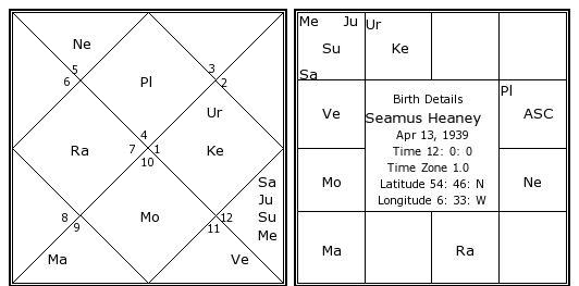 Seamus Heaney Birth Chart