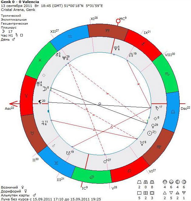 Volný zápas dělat astrologii