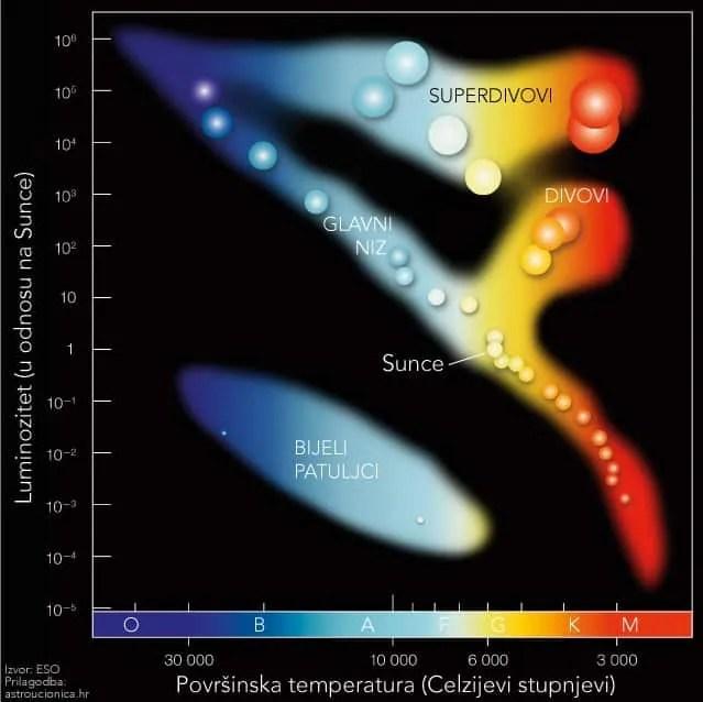 Hertzprung-Russellov dijagram. Izvor: ESO; prilagodba: Astroučionica