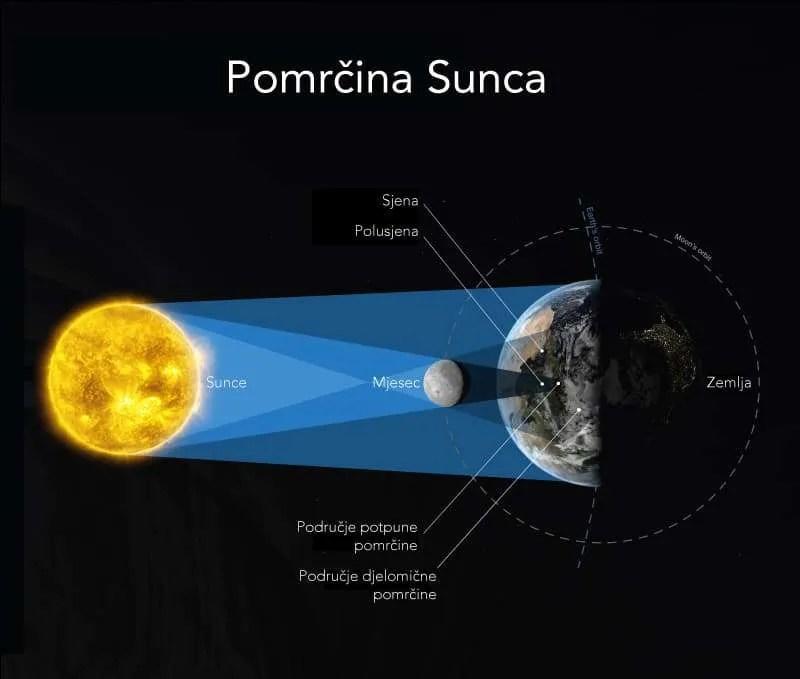 Pomrčina Sunca; Izvor: ESO, Obrada: Astroučionica