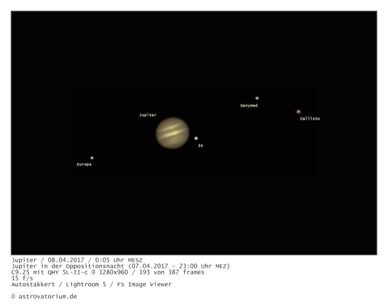 Jupiter-Opposition mit Monden beschriftet