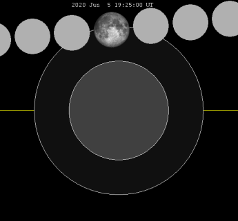 Lunar_eclipse_chart_close-2020Jun05