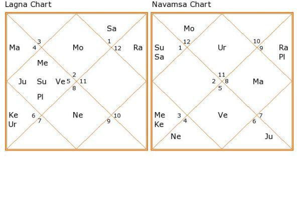 free horoscope astrology