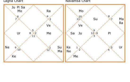 sunny leone numerology astrology