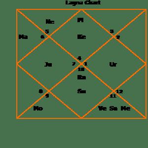 pranab-d1 lagna Mercury strength horoscope kundli Pranab Mukherjee
