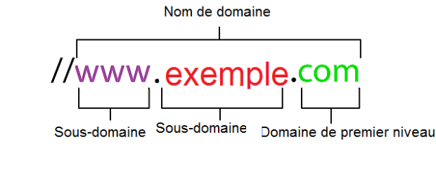 Structure de nom de domaine