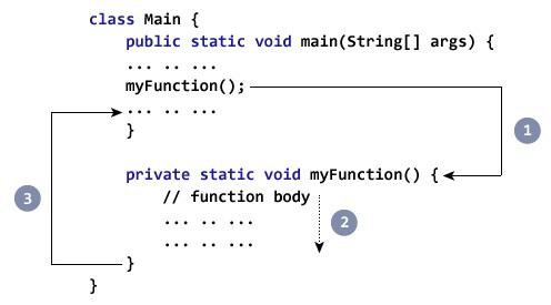 Appeler fonction en Java
