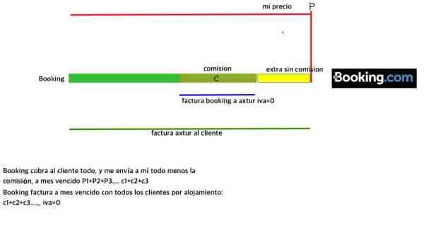 agencia booking - La gestión de las comisiones en turismo rural