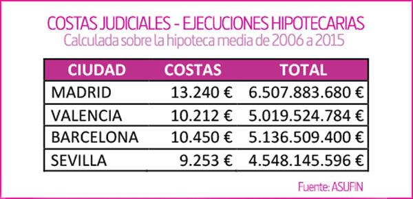 ASUFIN - Cálculo Costas Desahucios España