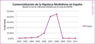 01 - ESTADÍSTICAS ASUFIN - Hipoteca Multivisa - Años de comercialización masiva en España.
