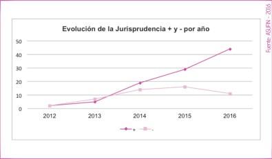 05 - ESTADÍSTICAS ASUFIN - Hipoteca Multivisa - Evolución de resoluciones positivas y negativas en España por años.