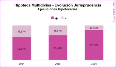 06 - ESTADÍSTICAS ASUFIN - Hipoteca Multivisa - Evolución de la jurisprudencia en ejecuciones hipotecarias.