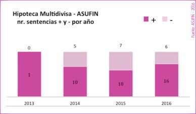 14 - ESTADÍSTICAS ASUFIN - Hipoteca Multivisa - Resultado judicial en los procedimientos iniciados por ASUFIN y/o sus asociados por año.