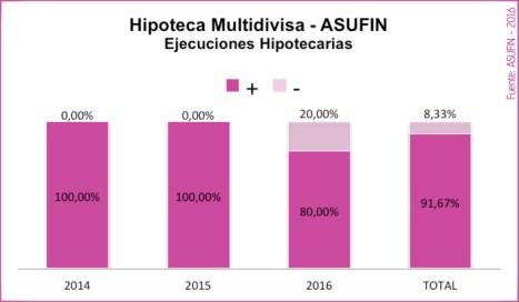 15 - ESTADÍSTICAS ASUFIN - Hipoteca Multivisa - Resultado judicial en los ejecuciones hipotecarias de socios ASUFIN por año.