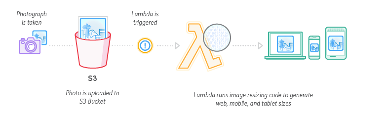 AWS Lambda (Amazon Web Services Lambda) Serverless computing