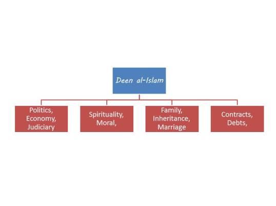 Position of deen