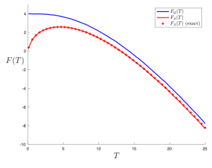 quenched free energy plot