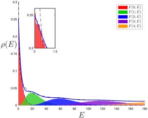 bessel density with peaks