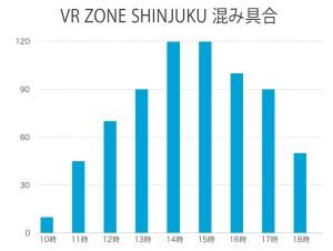 VR ZONE 新宿 混雑 時間帯