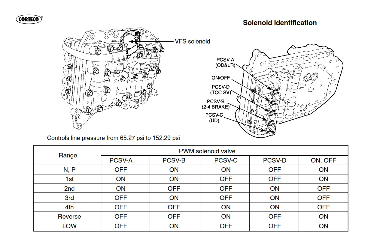Transmission Repair Manuals A4cf1 A4cf2