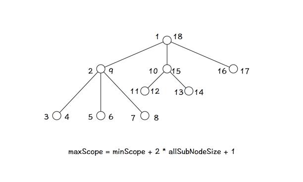 category-scope